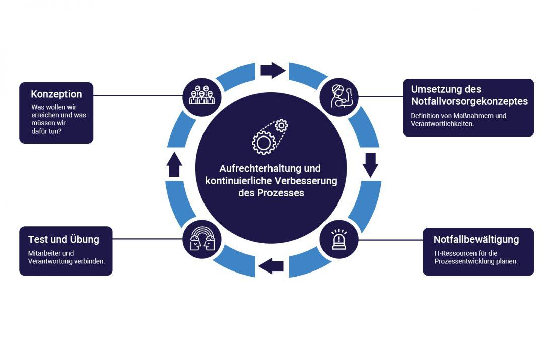 Ein ISMS sichert Kritische Prozesse